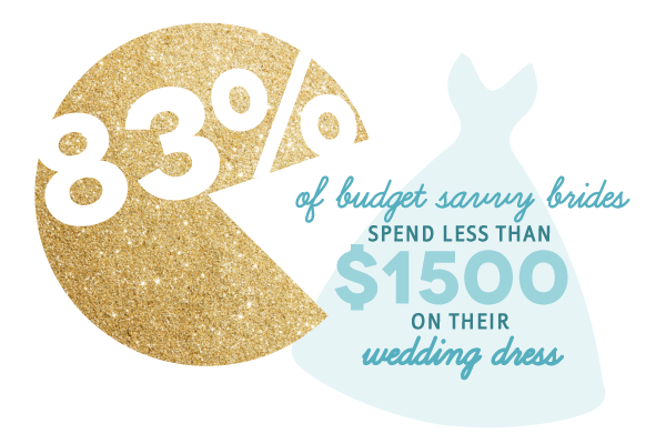 wedding-dress-budget