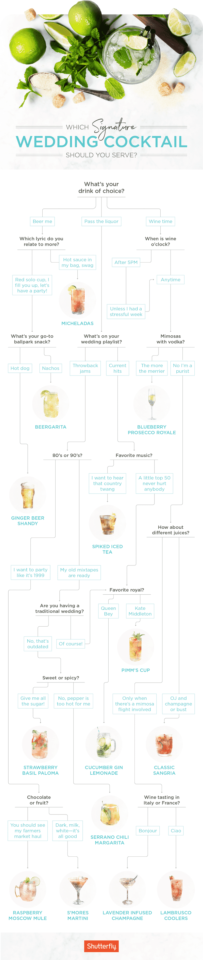 Choosing a Signature Cocktail for Your Wedding has never been easier thanks to this great infographic chart from Shutterfly!