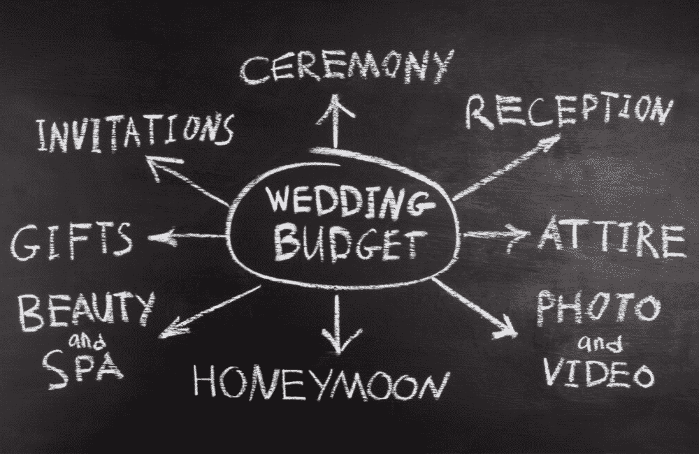 Prioritize the aspects of a wedding that are most important to you