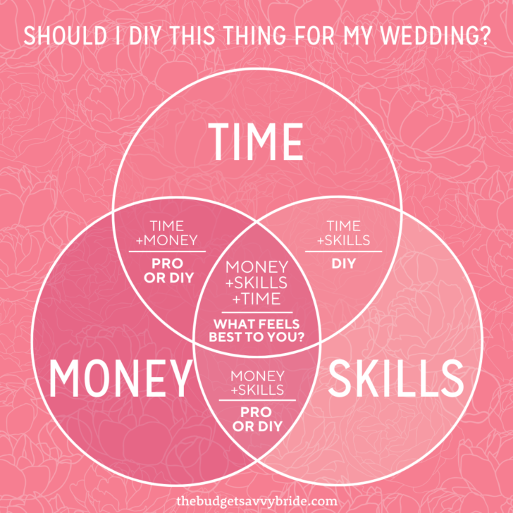 Should I DIY this thing for my wedding? Use this venn diagram to decide the best course of action.