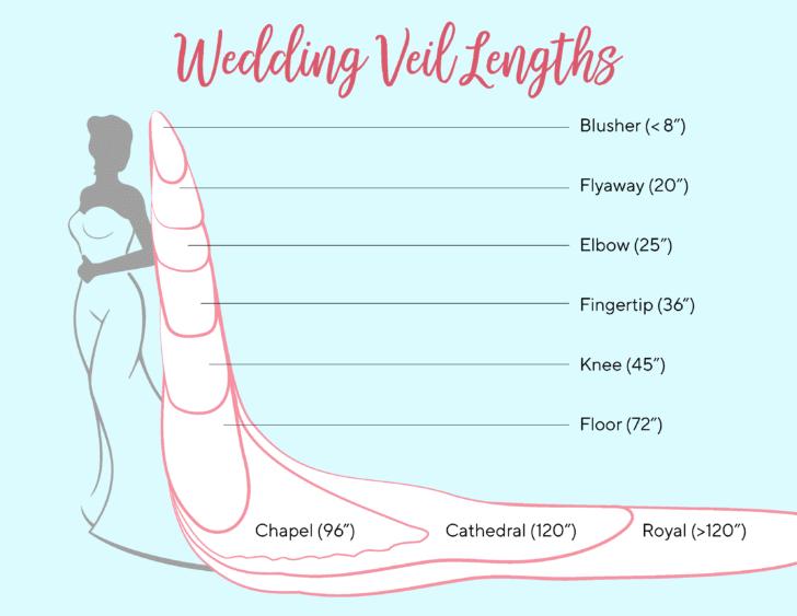 WeddingVeilLengths